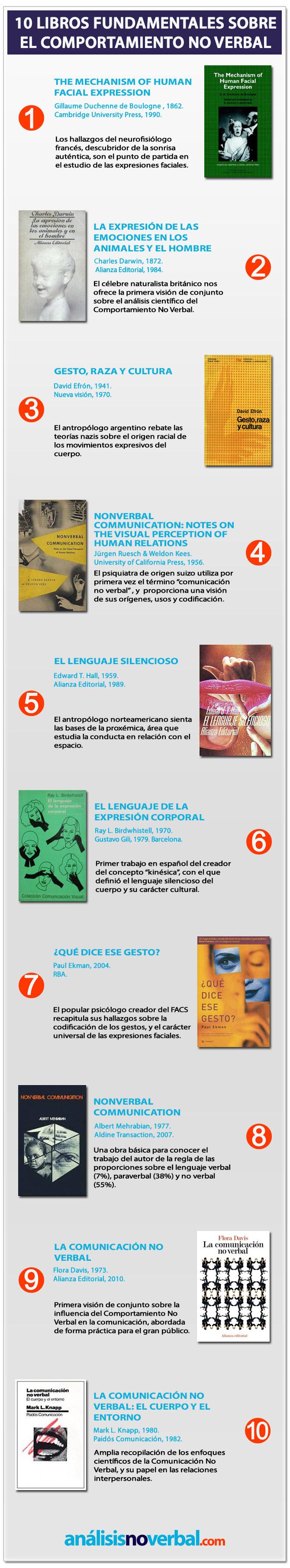 Infografía: 10 libros fundamentales sobre comportamiento no verbal