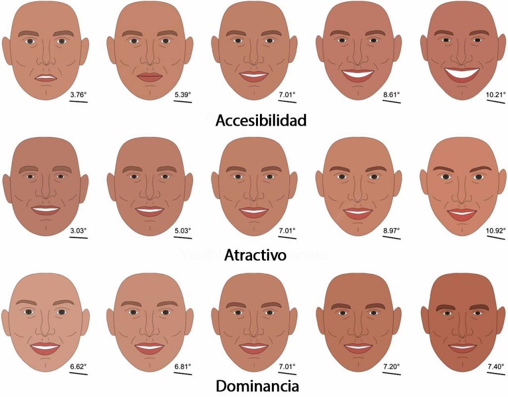 presentación en la que se aprecian los rasgos que nos hacen accesibles, atractivos o dominantes