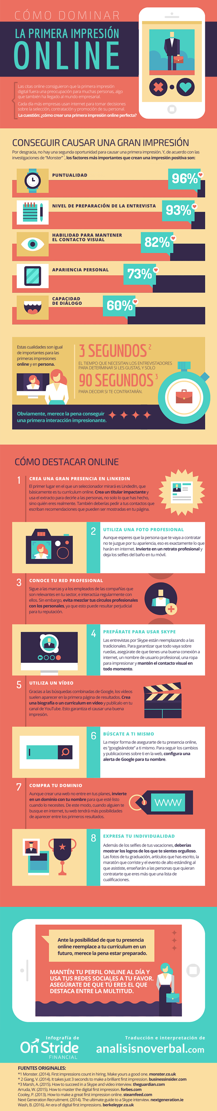 Infografía: la primera impresión online
